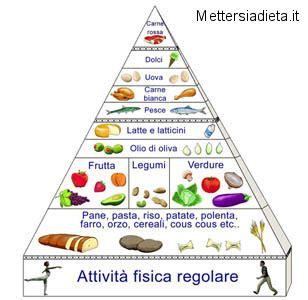 la piramide alimentare in francese la dieta mediterranea diventa patrimonio dell umanit 224