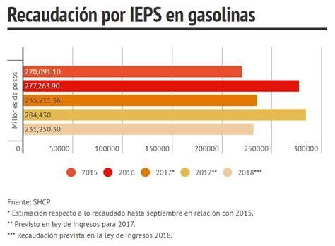 ieps tabacaleras 2016 mexico 2016 no regresar 225 recaudaci 243 n 2017 por ieps en gasolinas