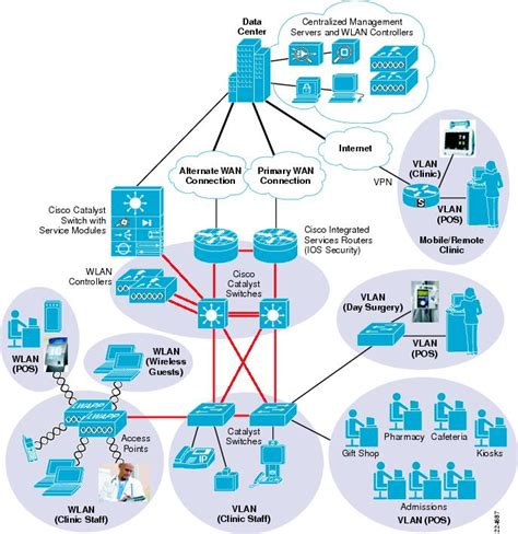 network design proposal for hospital view topic healthcare network design networking forum
