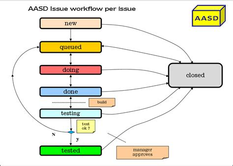 mantis workflow file aasd workflow v2 png wikimedia commons