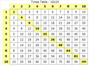 To 10 times tables coffemix