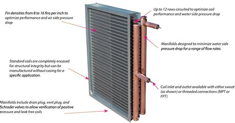Baseboard Sizes by Water Heating Baseboard Coils Old Fat Tube