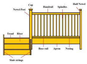 difference between banister and balustrade installing stairs and balustrades