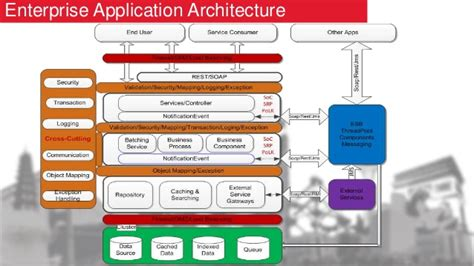 enterprise application architecture diagram exle application architecture diagram visio template