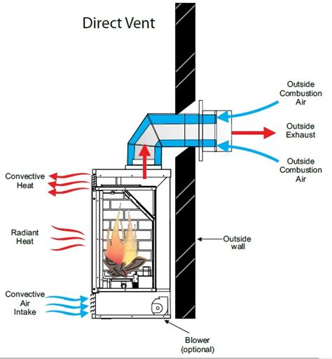 direct vent gas fireplace wiring diagram 40 wiring