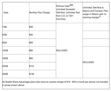 mobile data plans at t finally drops overage charges with new data plans