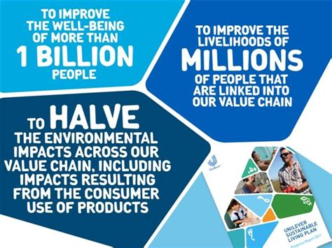 Unilever Sustainable Living Plan A Powerpoint Unilever Ppt Template Free