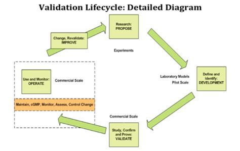 design validation routines design and validation drawing the fine line coda corp
