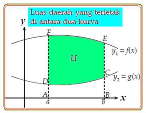 menghitung luas daerah menggunakan integral syaiflashcom