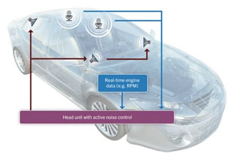 active noise control in next gen automobiles 171 embedded blog qnx announces pure software solution for in car noise reduction