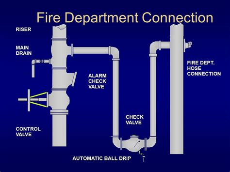 fire department valve automatic sprinkler systems ppt video online download