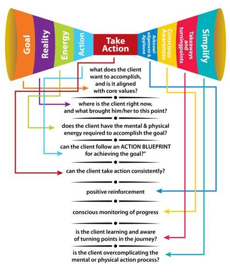 Coaching Model G R E A T A C T S Health Coach Business Plan Template