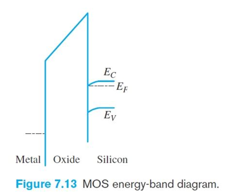 mos capacitor mode of operation mos capacitor mode of operation 28 images patent us6515903 negative regulator using mos