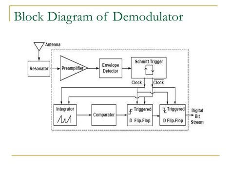 block diagram of modulation block diagram of modulation and demodulation 28 images