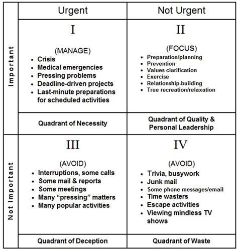 prioritizing tasks template time management matrix stephen covey