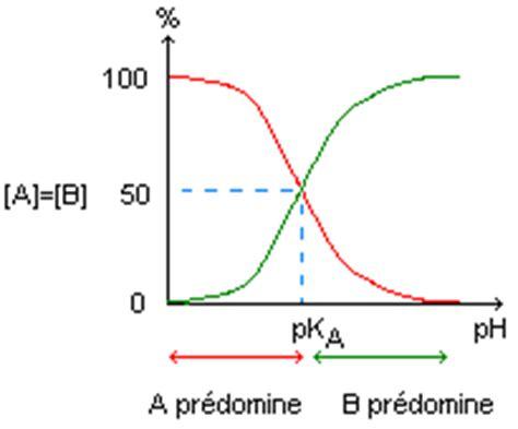 tracer un diagramme de prédominance diagramme de pr 233 dominance de distribution