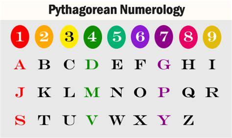 Letter Numerology pythagorean numerology