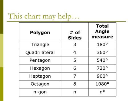 Sum Of Interior Angles Chart by Plane Geometry