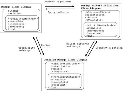 design pattern extension object jot journal of object technology representing design