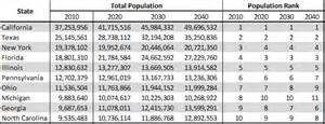 most populated state in usa what we can learn from national projections statchat