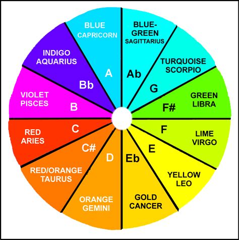 color of pain nexus sexus plexus auric healing color wheel
