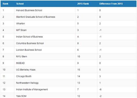 Us News Mba Rankings Methodology by Most Desirable B School In World Aftergraduation