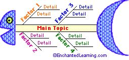 Fishbone Graphic Organizer Printouts Enchantedlearning Com