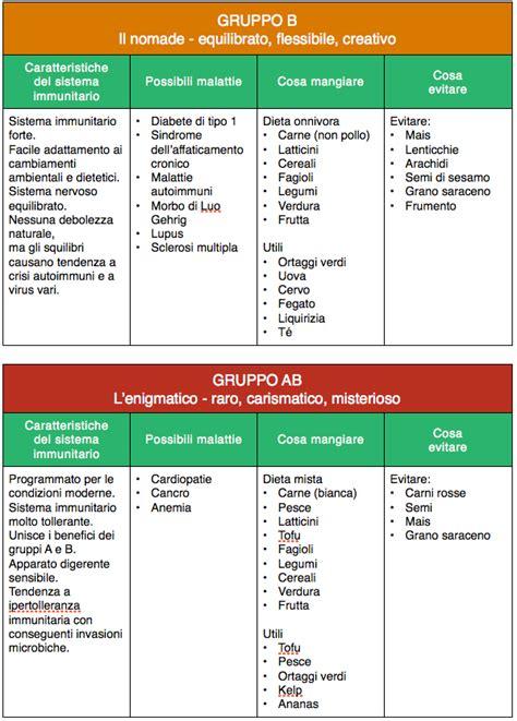 alimenti alzano la glicemia la dieta gruppo sanguigno b dieta gruppo sanguigno