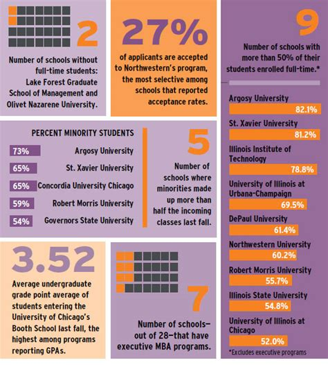 Mba Facts And Figures by Print Story