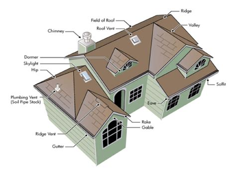 Hip Vs Gable Roof Hip And Gable Roof Combination Quotes