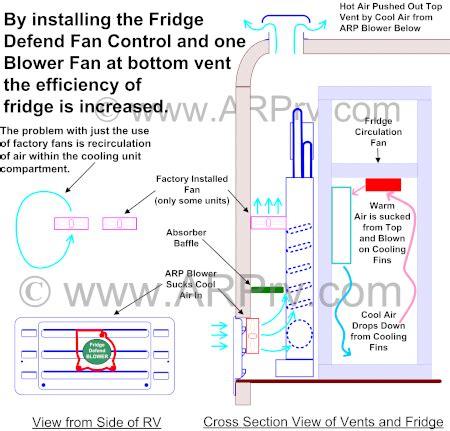 rv refrigerator exhaust fan rv fridge fan cooling unit fan 12v rv fridge fan rv