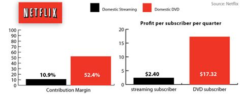 film streaming companies netflix streaming margins are 11 percent dvd margins are