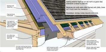 Roof Insulation Exterior Roof Insulation Retrofit Vented Roof