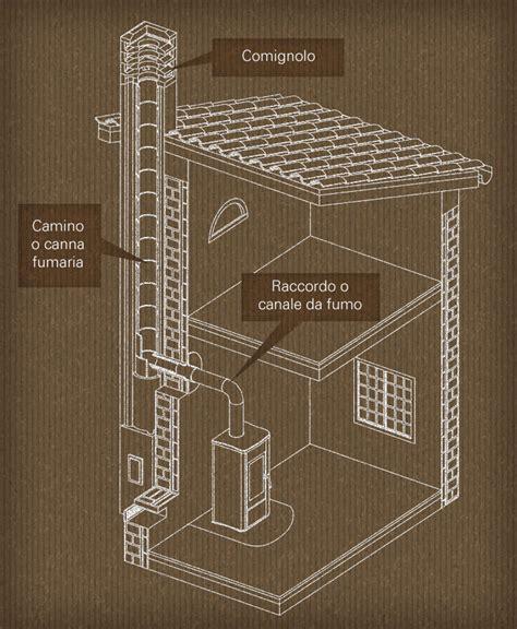 installazione canna fumaria camino installazione canna fumaria come eseguire un montaggio