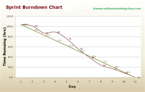 Scrum Burndown Chart Template a better sprint burndown chart for more accurate sprint