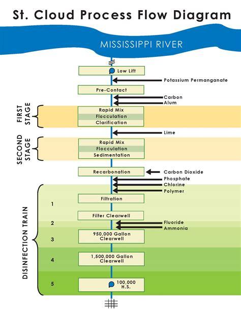 water treatment flow diagram water treatment process st cloud mn official website