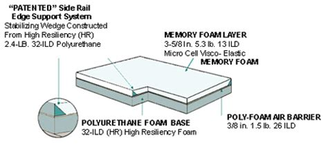nimblepedic memory foam mattress extraordinary support