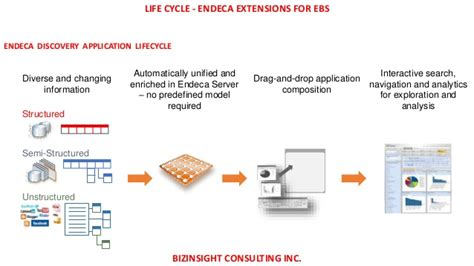 endeca pattern library endeca extensions for oracle ebusiness suite