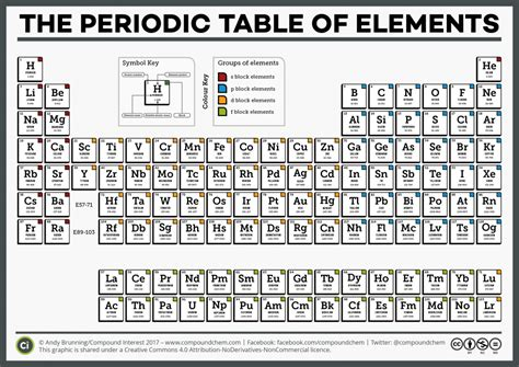 printable periodic table of elements 2017 compound interest national periodic table day six
