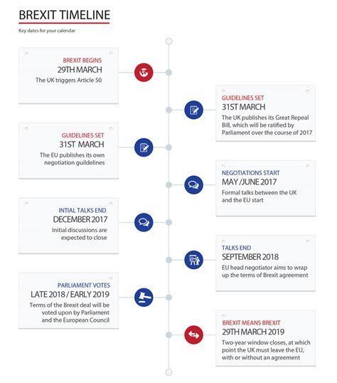 buying a house process timeline uk house buying process uk timeline 28 images this flowchart could help you decide whether to