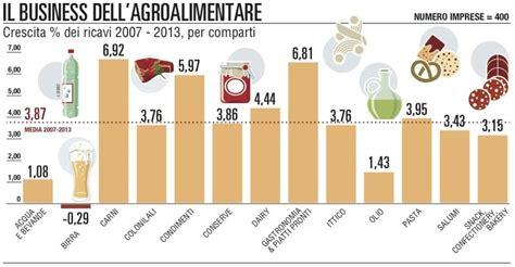 dati alimenti l export alimentare italiano punta ai 50 miliardi gdo news
