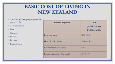 Cost Of Mba In New Zealand For International Students by Amul In New Ze Aland International Project Of I Hrm