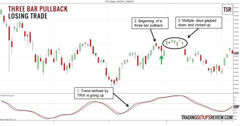 pattern trader review improved three bar pullback pattern trading setups review