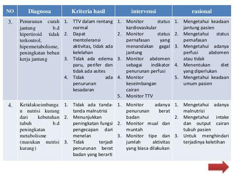 Buku Ajar Asuhan Keperawatan Maternitas Aplikasi Nandanicnoc hipo hipertiroid
