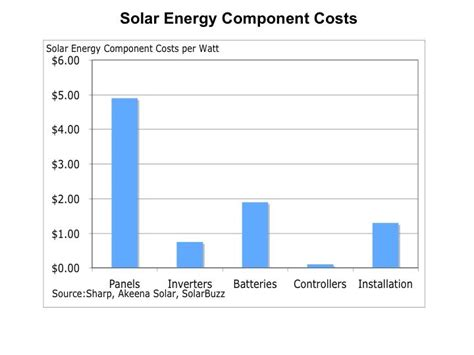 how much does vivint solar cost per month solar panels types solar panels cost