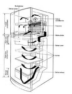 whirlpool wrn52 air flow diagram refrigerator troubleshooting schematics