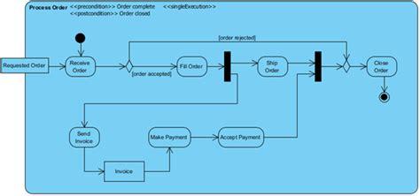 create activity diagram create activity diagram using open api visual paradigm