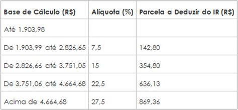 nova tabela de reteno do irs para o ano 2016 tabela de reteno na fonte 2016 tabela de reteno na fonte