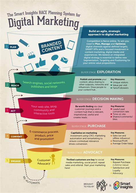 Race Digital Strategy Funnel Infographic Smart Insights Digital Strategy Template 2018