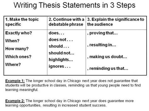 writing a thesis statement middle school best 25 thesis statement ideas on writing a